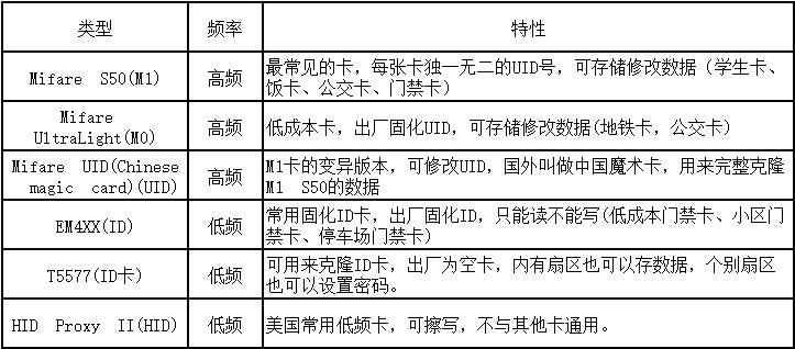 M1卡、UID卡、CUID卡、FUID卡、UFUID卡的区别及写入方式